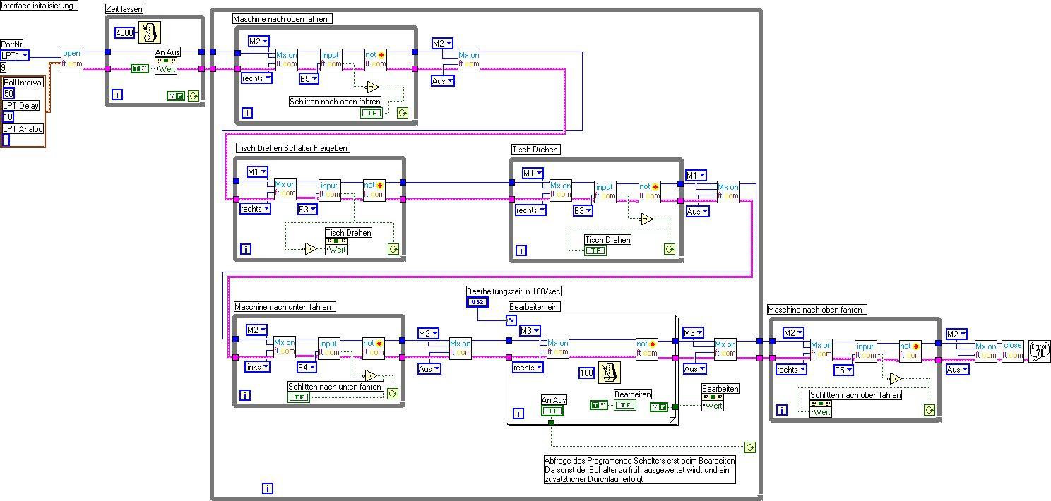 Ungewöhnlich Blockdiagrammsteuerung Fotos - Der Schaltplan ...